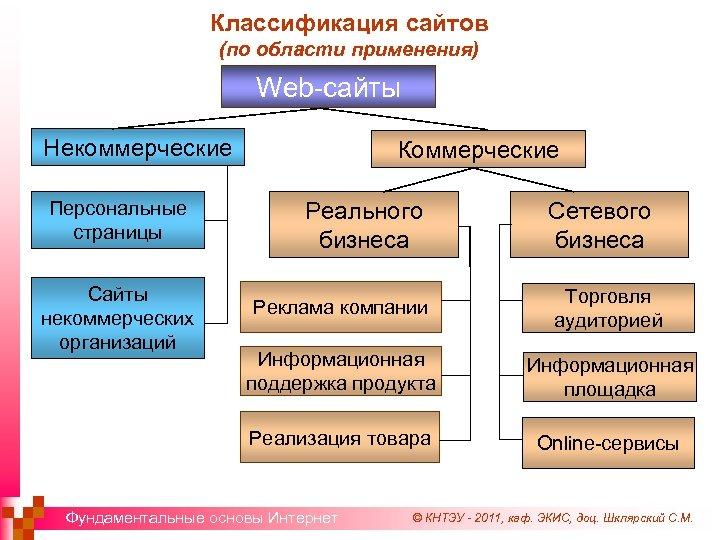 Классификация сайтов (по области применения) Web-сайты Некоммерческие Персональные страницы Сайты некоммерческих организаций Коммерческие Реального