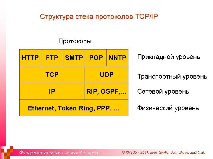 Структура стека протоколов TCP/IP Протоколы HTTP FTP SMTP POP NNTP TCP UDP IP RIP,