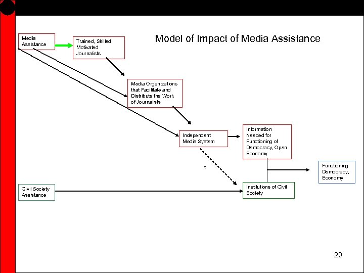 Media Assistance Trained, Skilled, Motivated Journalists Model of Impact of Media Assistance Media Organizations