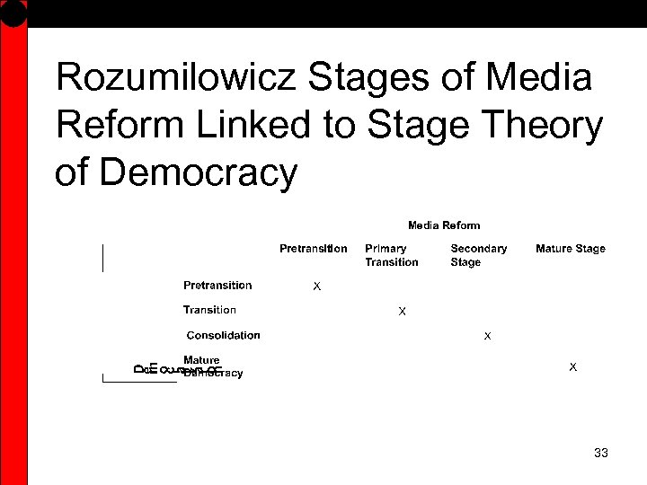 Rozumilowicz Stages of Media Reform Linked to Stage Theory of Democracy 33
