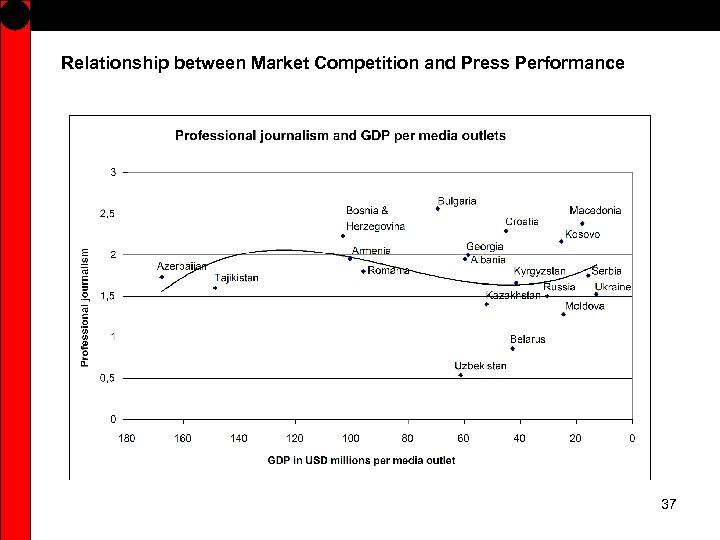 Relationship between Market Competition and Press Performance 37
