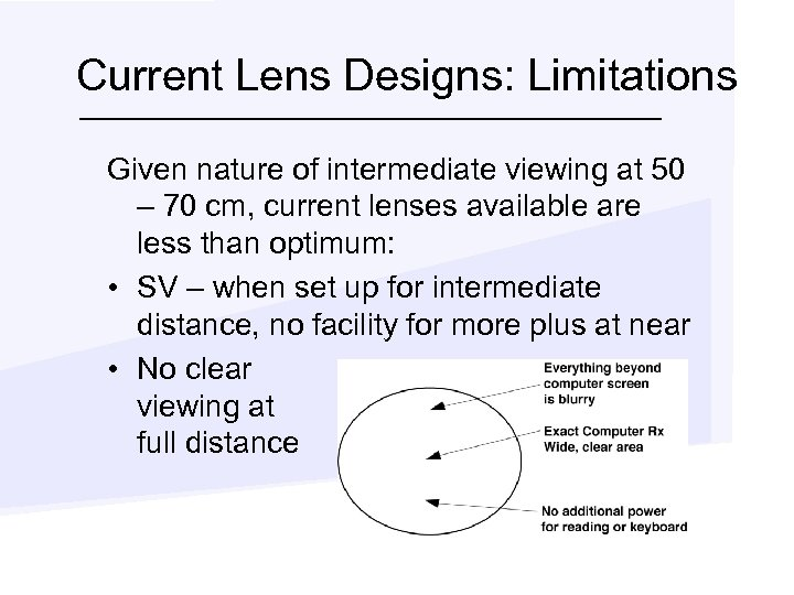 Current Lens Designs: Limitations Given nature of intermediate viewing at 50 – 70 cm,