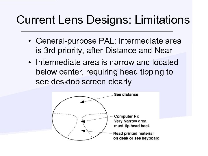 Current Lens Designs: Limitations • General-purpose PAL: intermediate area is 3 rd priority, after
