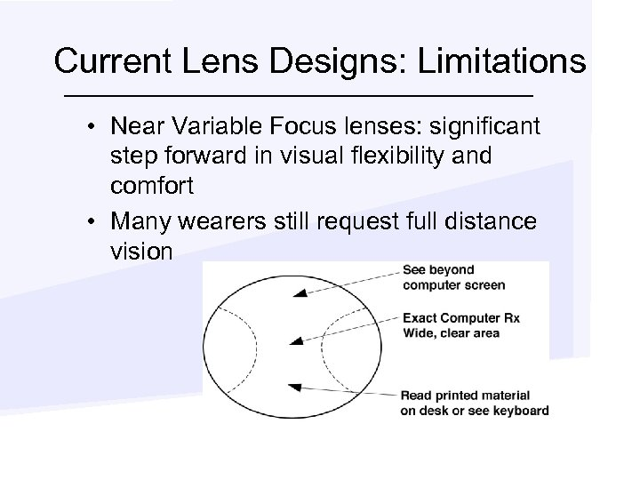 Current Lens Designs: Limitations • Near Variable Focus lenses: significant step forward in visual