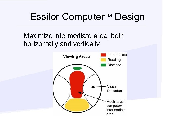 Essilor Computer. TM Design Maximize intermediate area, both horizontally and vertically