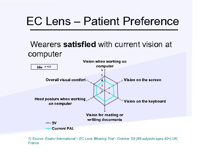 EC Lens – Patient Preference Wearers satisfied with current vision at computer PAL: n