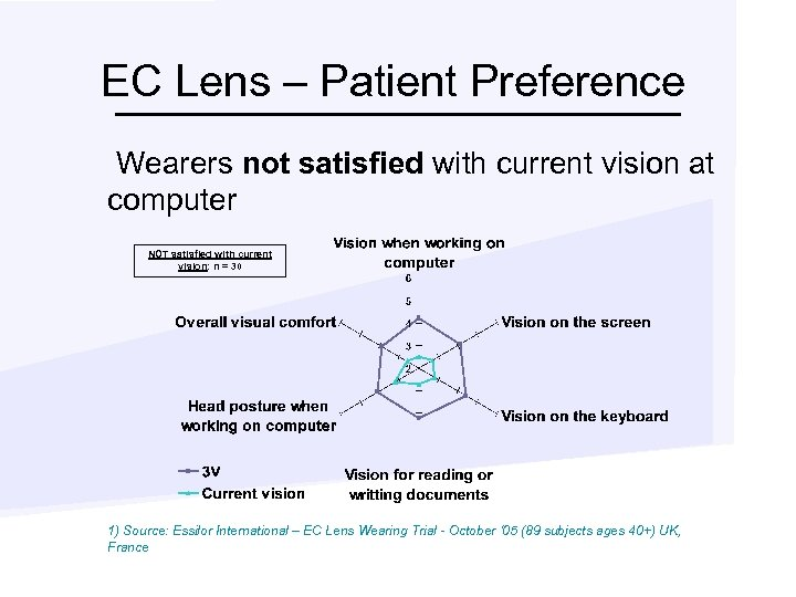 EC Lens – Patient Preference Wearers not satisfied with current vision at computer NOT