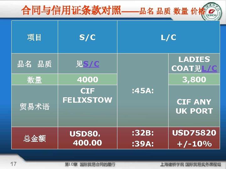 合同与信用证条款对照——品名 品质 数量 价格 项目 S/C LADIES COAT见L/C 品名 品质 见S/C 数量 4000 CIF