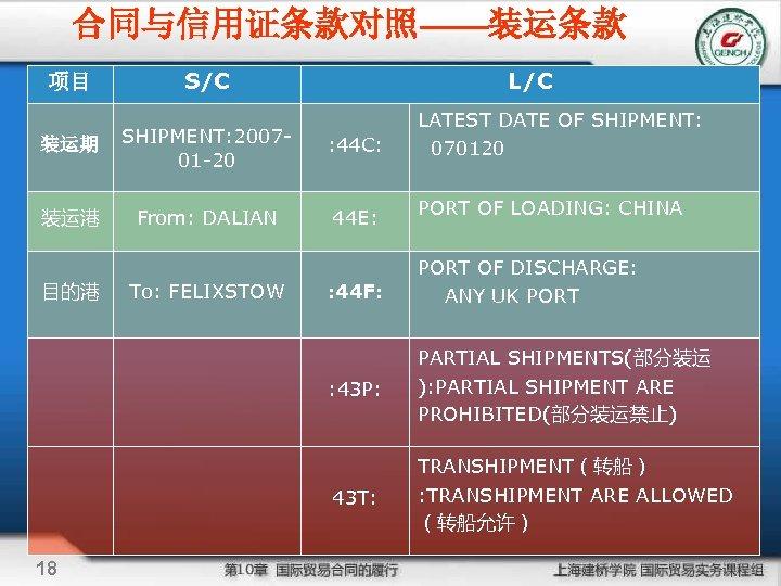 合同与信用证条款对照——装运条款 项目 S/C L/C 装运期 SHIPMENT: 200701 -20 : 44 C: 装运港 From: DALIAN