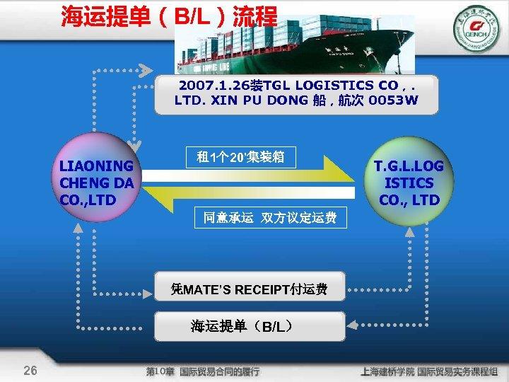 海运提单(B/L)流程 2007. 1. 26装TGL LOGISTICS CO,. LTD. XIN PU DONG 船,航次 0053 W LIAONING