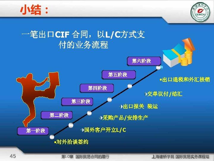 小结: 一笔出口CIF 合同,以L/C方式支 付的业务流程 第六阶段 第五阶段 • 出口退税和外汇核销 第四阶段 交单议付/结汇 第三阶段 第二阶段 第一阶段 采购产品/安排生产