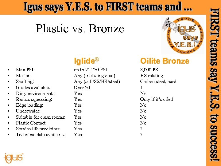 Plastic vs. Bronze Iglide® • • • Max PSI: Motion: Shafting: Grades available: Dirty