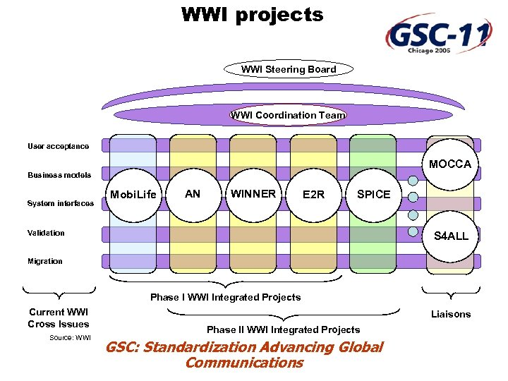 WWI projects WWI Steering Board WWI Coordination Team User acceptance MOCCA Business models System