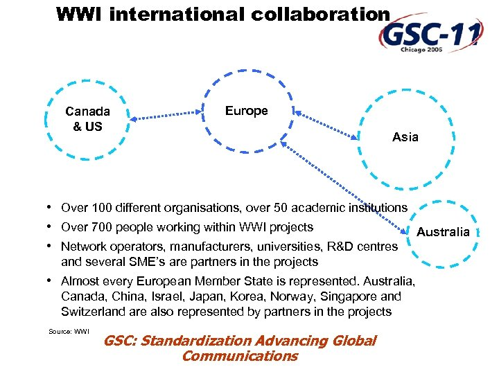WWI international collaboration Canada & US Europe Asia • Over 100 different organisations, over