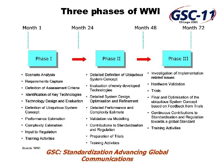 Three phases of WWI Source: WWI GSC: Standardization Advancing Global Communications