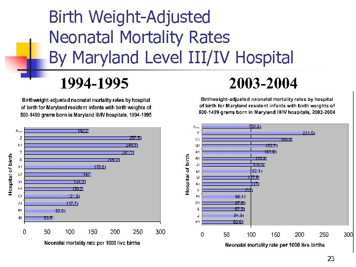 Birth Weight-Adjusted Neonatal Mortality Rates By Maryland Level III/IV Hospital 1994 -1995 2003 -2004