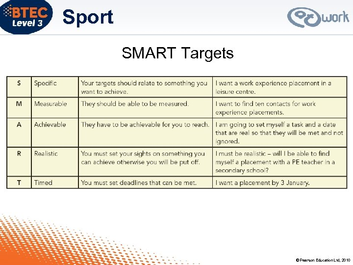 Sport SMART Targets © Pearson Education Ltd, 2010