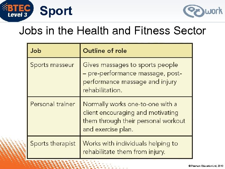Sport Jobs in the Health and Fitness Sector © Pearson Education Ltd, 2010