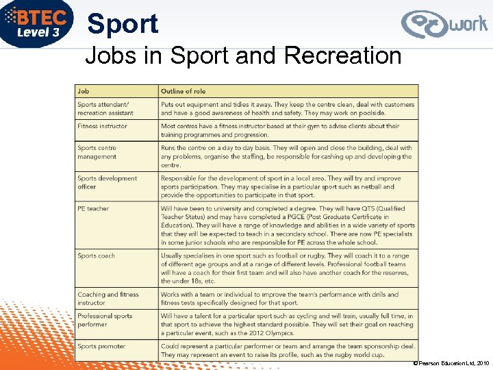 Sport Jobs in Sport and Recreation © Pearson Education Ltd, 2010