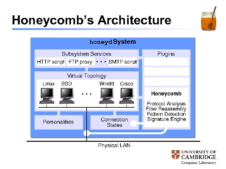 Honeycomb's Architecture