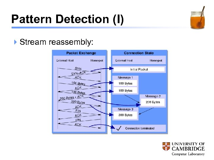 Pattern Detection (I) 4 Stream reassembly: