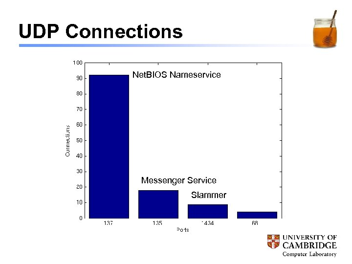 UDP Connections Net. BIOS Nameservice Messenger Service Slammer