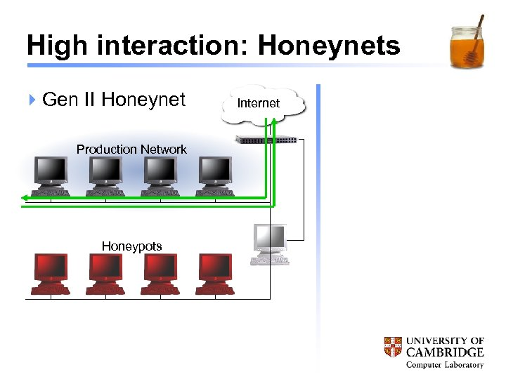 High interaction: Honeynets 4 Gen II Honeynet Production Network Honeypots Internet