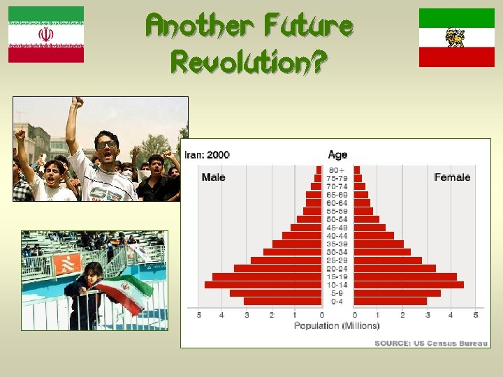 Another Future Revolution?
