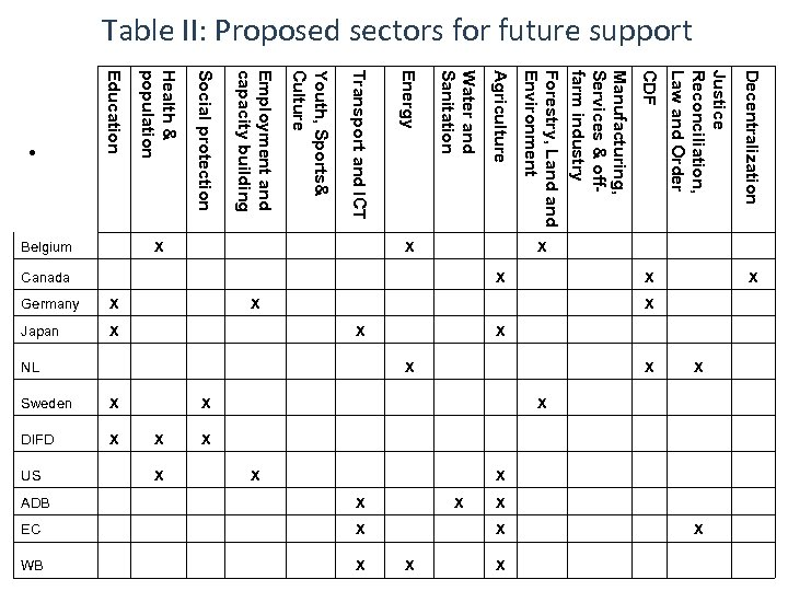 Table II: Proposed sectors for future support X Decentralization Justice Reconciliation, Law and Order