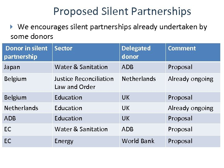 Proposed Silent Partnerships We encourages silent partnerships already undertaken by some donors Donor in