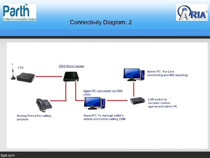 Connectivity Diagram: 2