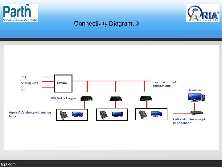 Connectivity Diagram: 3