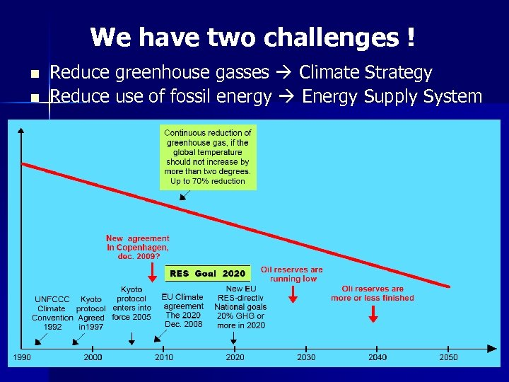 We have two challenges ! n n Reduce greenhouse gasses Climate Strategy Reduce use