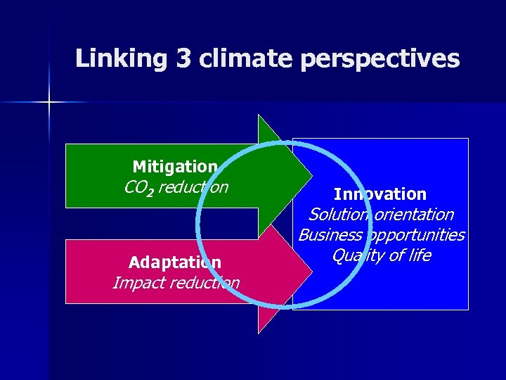 Linking 3 climate perspectives Mitigation CO 2 reduction Adaptation Impact reduction Innovation Solution orientation