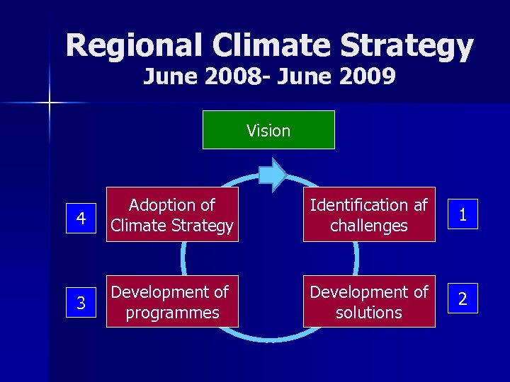 Regional Climate Strategy June 2008 - June 2009 Vision 4 Adoption of Climate Strategy