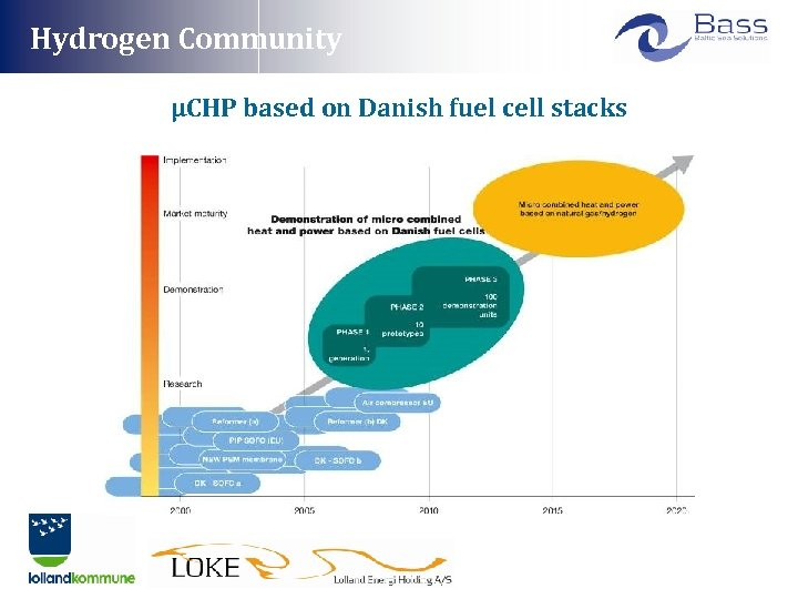 Hydrogen Community μCHP based on Danish fuel cell stacks