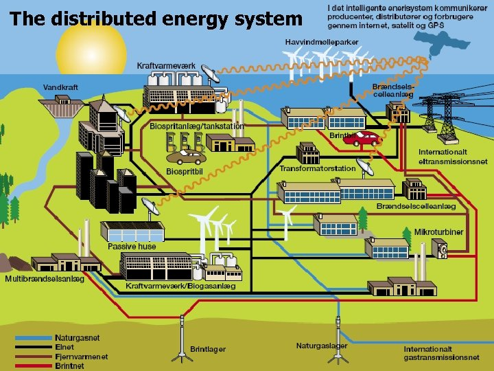 The distributed energy system