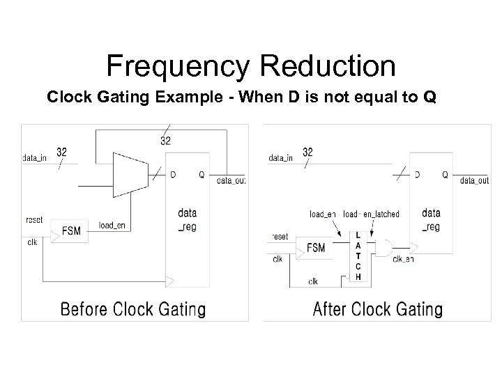 Frequency Reduction Clock Gating Example - When D is not equal to Q