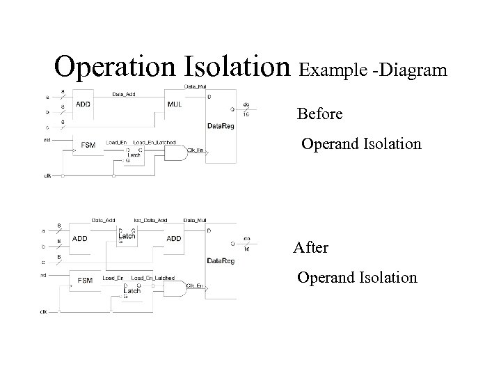 Operation Isolation Example -Diagram Before Operand Isolation After Operand Isolation