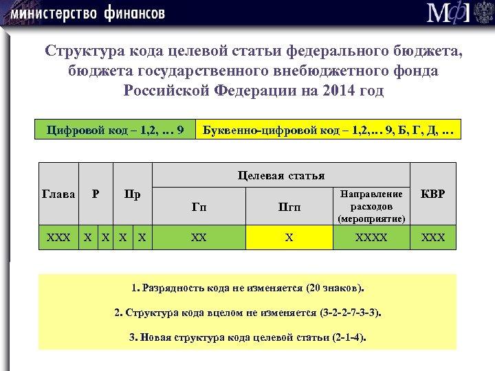 Структура кода целевой статьи федерального бюджета, бюджета государственного внебюджетного фонда Российской Федерации на 2014