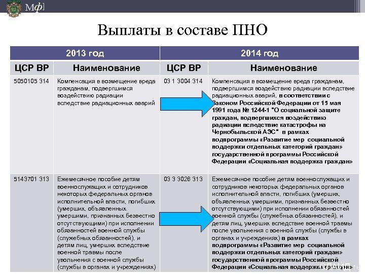 Мф] Выплаты в составе ПНО 2013 год 2014 год ЦСР ВР Наименование 5050105 314