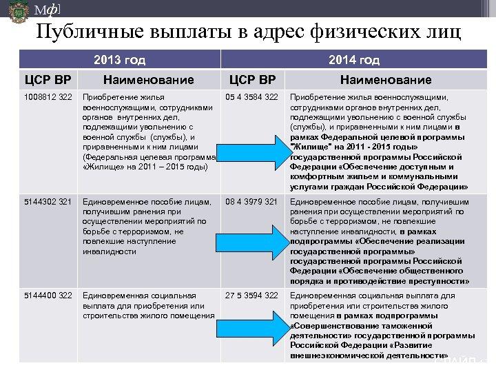 Мф] Публичные выплаты в адрес физических лиц 2013 год 2014 год ЦСР ВР Наименование