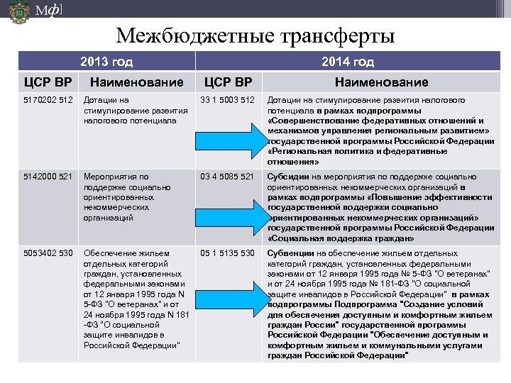 Мф] Межбюджетные трансферты 2013 год 2014 год ЦСР ВР Наименование 5170202 512 Дотации на