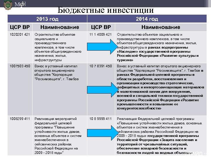 Мф] Бюджетные инвестиции 2013 год ЦСР ВР Наименование 2014 год ЦСР ВР Наименование 1020201