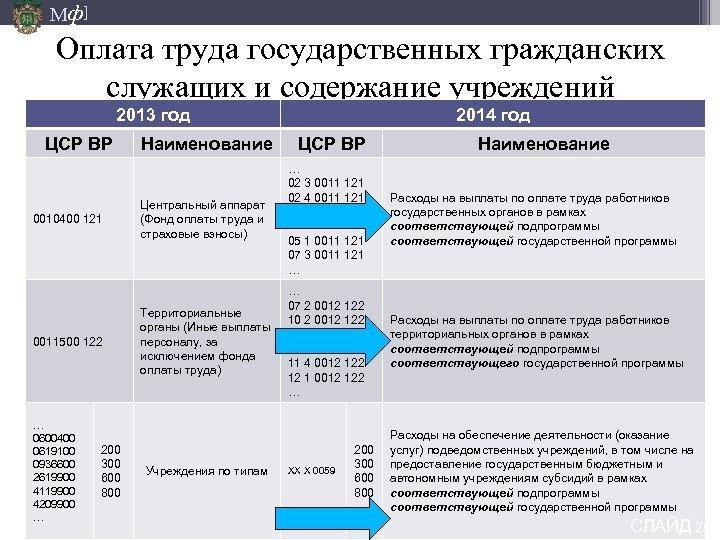 Мф] Оплата труда государственных гражданских служащих и содержание учреждений 2013 год ЦСР ВР 0010400
