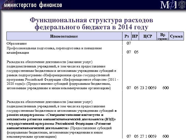 Функциональная структура расходов федерального бюджета в 2014 году Наименование Образование Профессиональная подготовка, переподготовка и