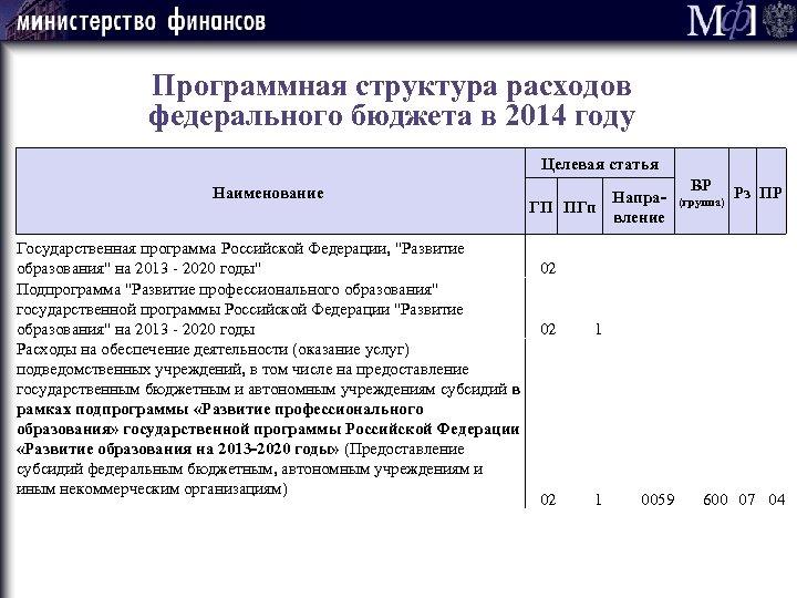 Программная структура расходов федерального бюджета в 2014 году Целевая статья Наименование Напра. ГП ПГп