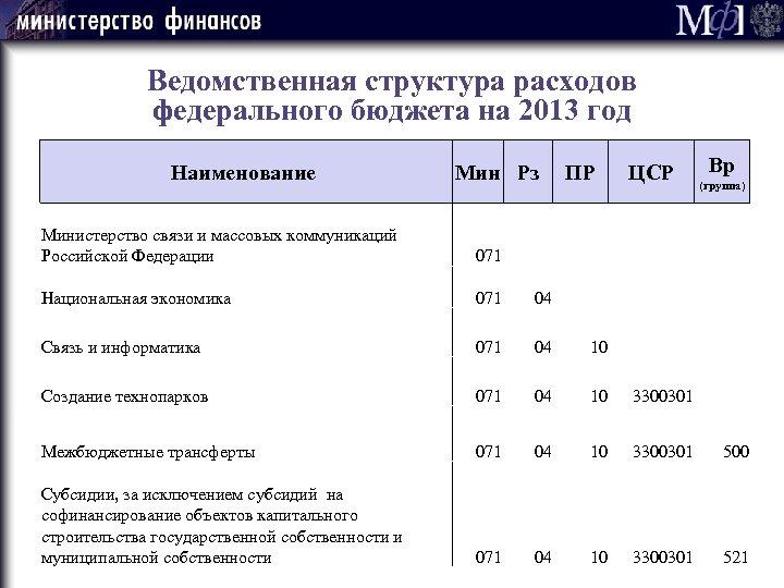 Ведомственная структура расходов федерального бюджета на 2013 год Наименование Мин Рз ПР Вр ЦСР