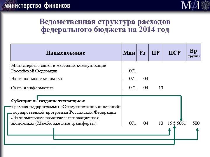 Ведомственная структура расходов федерального бюджета на 2014 год Наименование Мин Рз ПР Вр ЦСР