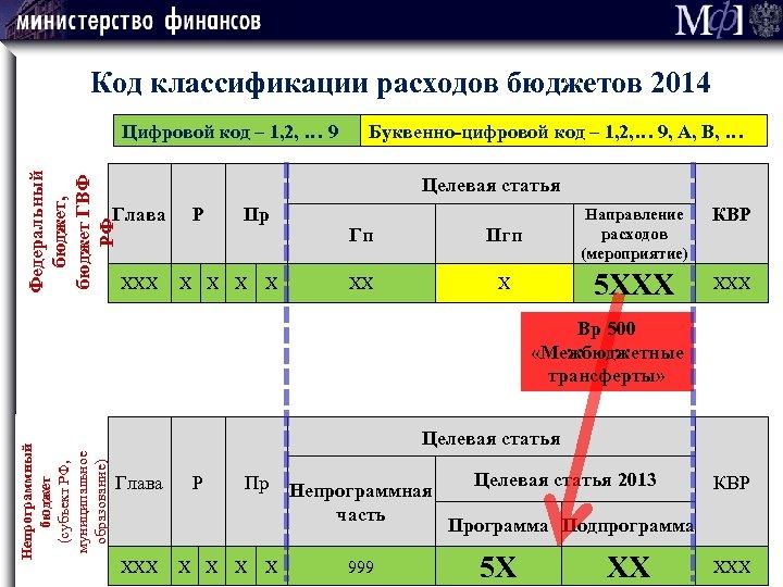 Код классификации расходов бюджетов 2014 Федеральный бюджет, бюджет ГВФ РФ Цифровой код – 1,